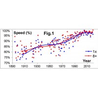 Trends and prognostic rowing speeds